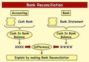 ورشة عمل حول كيفية اعداد التسويات البنكية – الدفعةالثانية